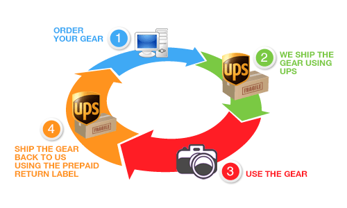 Camera and Lens Rental Process